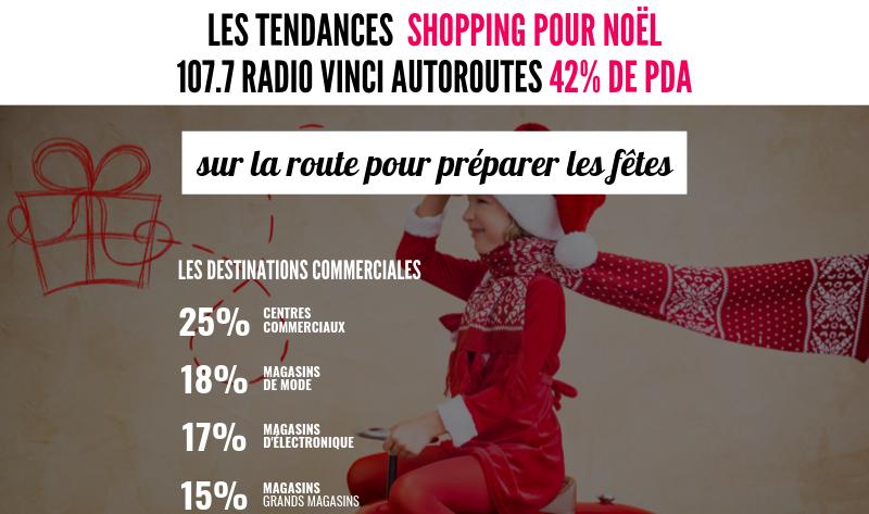 Tendances Shopping Noel